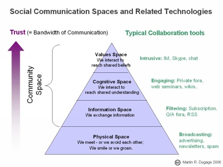 Communication spaces and related technologies. By Martin Dugage