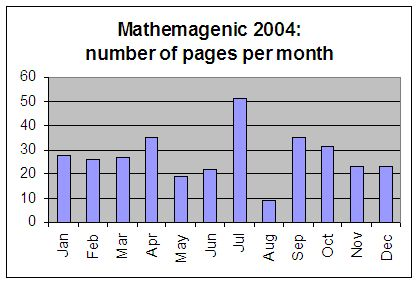 Mathemagenic 2004: number of pages per month